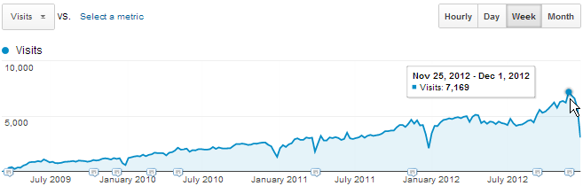 Steady readership growth (click for details)