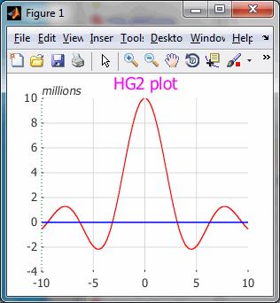 HG2 axes Baseline
