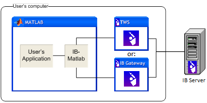 IB-Matlab connectivity