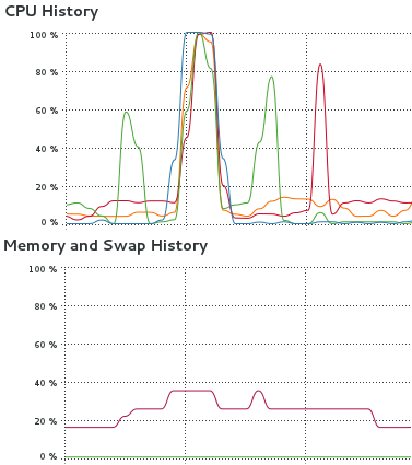 Memory and CPU usage for median() vs. fast_median_ip()